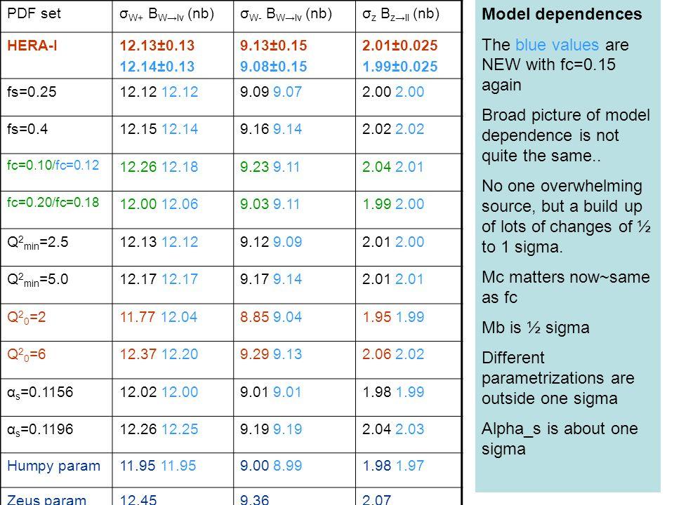 PDF set σ W+ B W →lν (nb) σ W- B W →lν (nb) σ z B z →ll (nb) HERA-I12.13±0.13 12.14±0.13 9.13±0.15 9.08±0.15 2.01±0.025 1.99±0.025 fs=0.2512.12 9.09 9