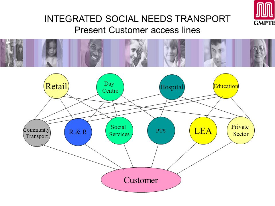 INTEGRATED SOCIAL NEEDS TRANSPORT Present Customer access lines Retail Day Centre Hospital Education Community Transport R & R Social Services PTS LEA