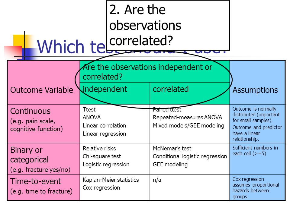 Which test should I use? Outcome Variable Are the observations independent or correlated? Assumptions independentcorrelated Continuous (e.g. pain scal