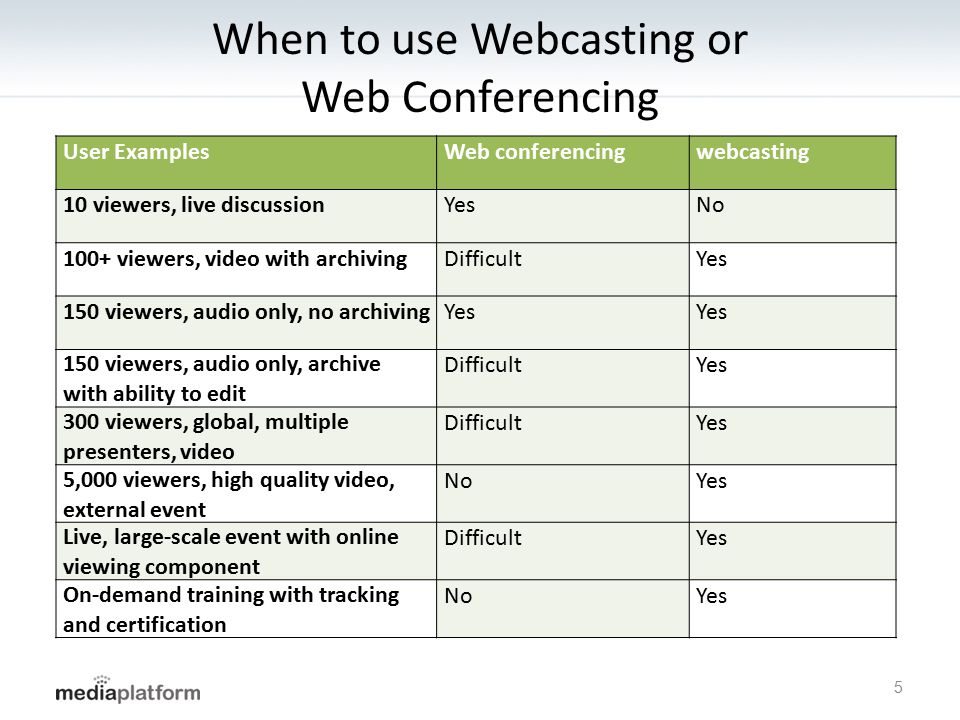 When to use Webcasting or Web Conferencing User ExamplesWeb conferencingwebcasting 10 viewers, live discussionYesNo 100+ viewers, video with archiving