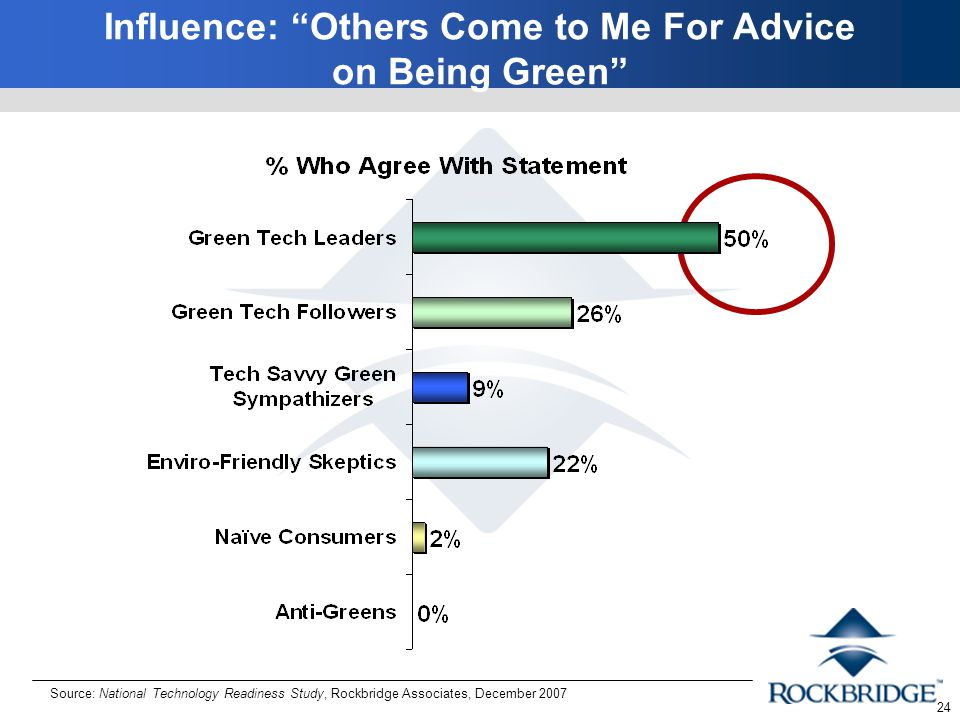 24 Influence: Others Come to Me For Advice on Being Green Source: National Technology Readiness Study, Rockbridge Associates, December 2007
