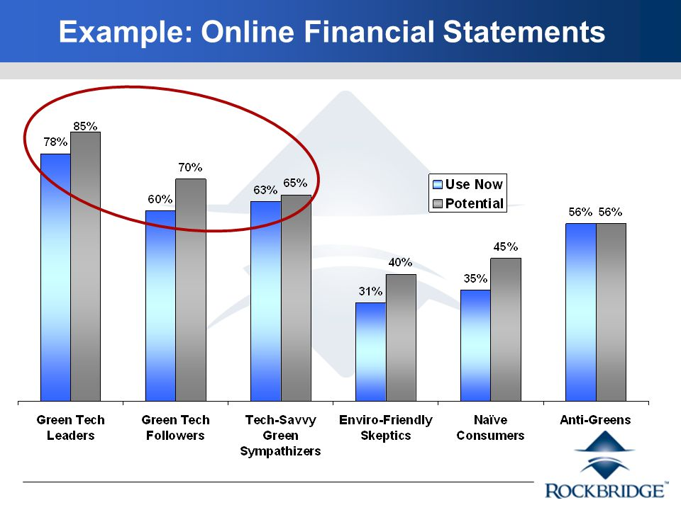 Example: Online Financial Statements