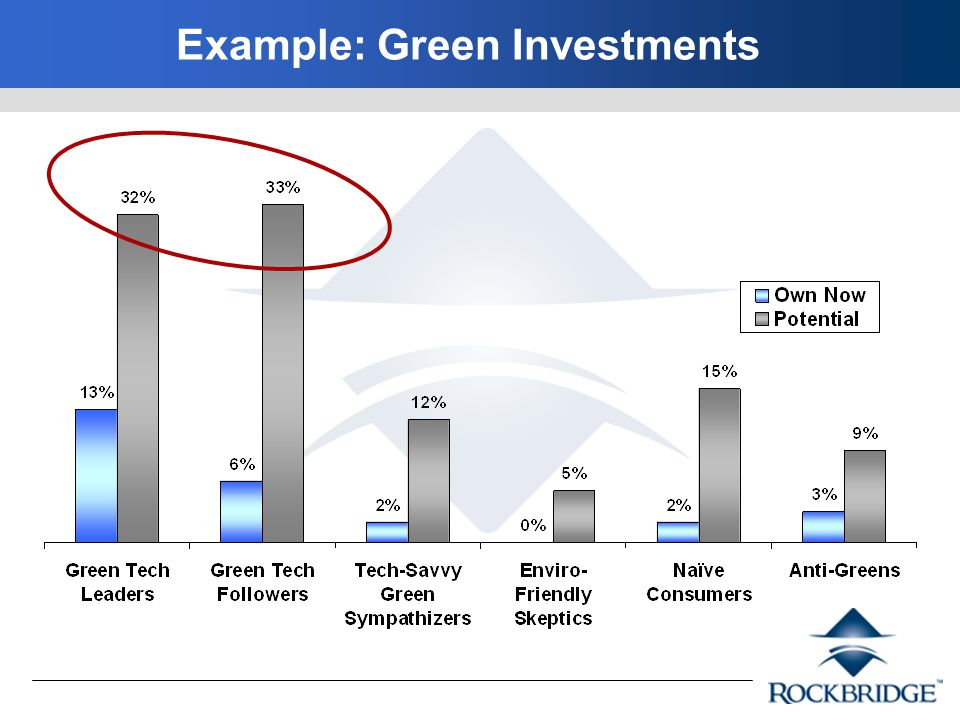 Example: Green Investments