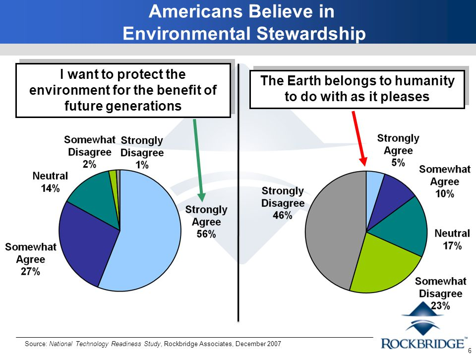 6 Source: National Technology Readiness Study, Rockbridge Associates, December 2007 I want to protect the environment for the benefit of future generations The Earth belongs to humanity to do with as it pleases Americans Believe in Environmental Stewardship