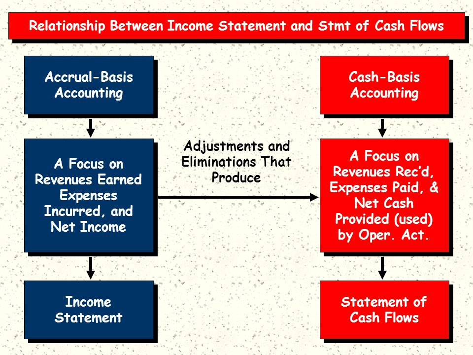 Accrual-Basis Accounting Accrual-Basis Accounting A Focus on Revenues Earned Expenses Incurred, and Net Income A Focus on Revenues Earned Expenses Incurred, and Net Income Income Statement Income Statement Cash-Basis Accounting Cash-Basis Accounting A Focus on Revenues Rec'd, Expenses Paid, & Net Cash Provided (used) by Oper.