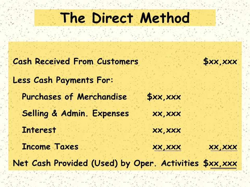 The Direct Method Cash Received From Customers$xx,xxx Less Cash Payments For: $xx,xxxPurchases of Merchandise Interestxx,xxx Selling & Admin.