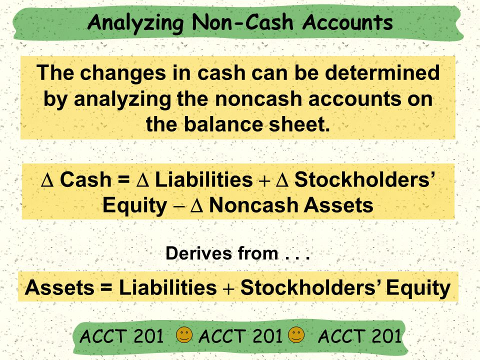 Analyzing Non-Cash Accounts ACCT 201 ACCT 201 ACCT 201  Cash =  Liabilities  Stockholders' Equity  Noncash Assets Derives from...