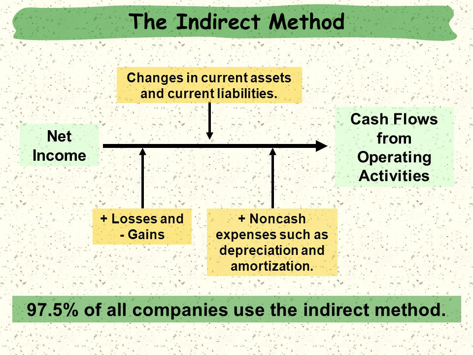 97.5% of all companies use the indirect method.