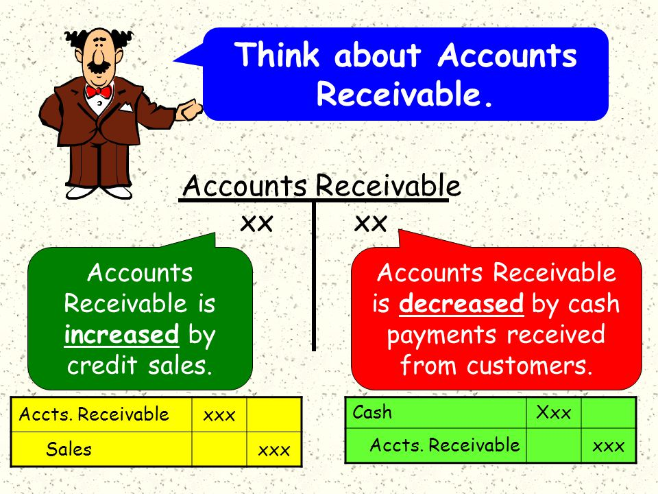 Accounts Receivable is increased by credit sales.