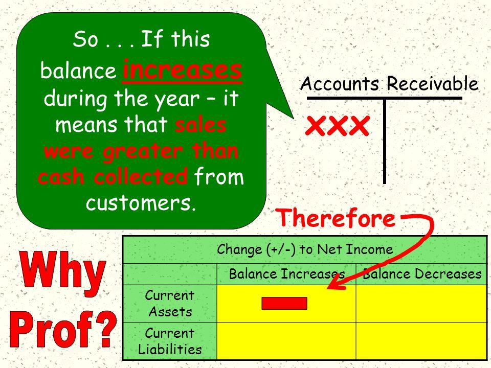 Accounts Receivable xxx So...