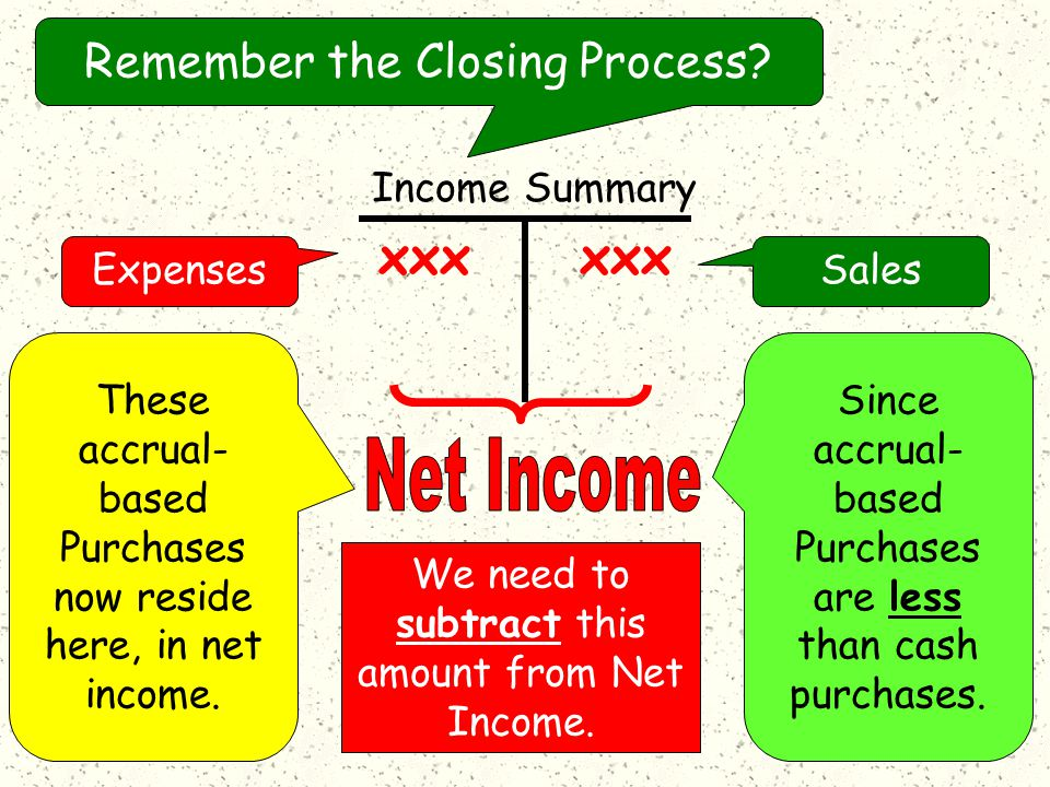 Income Summary Remember the Closing Process.