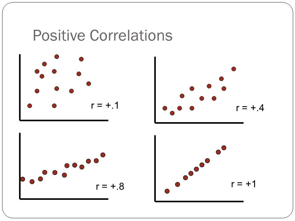 Positive Correlations r = +.1 r = +.4 r = +.8 r = +1