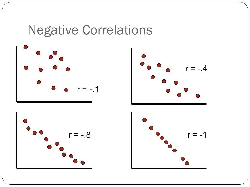 Negative Correlations r = -.1 r = -.4 r = -.8r = -1