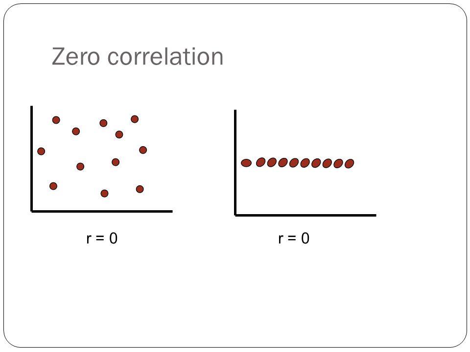 Zero correlation r = 0