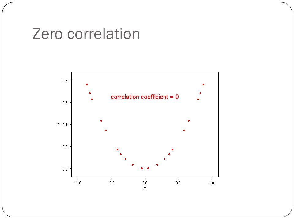 Zero correlation