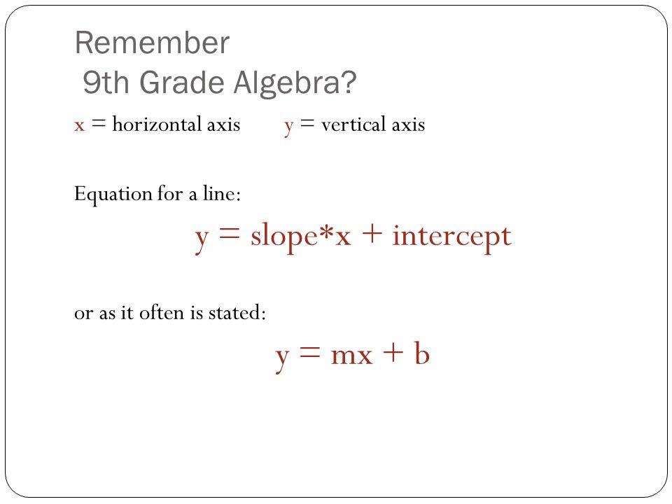 Remember 9th Grade Algebra.