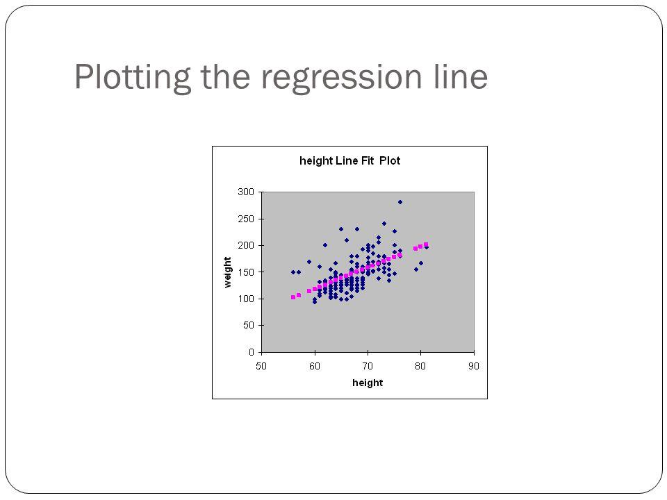 Plotting the regression line