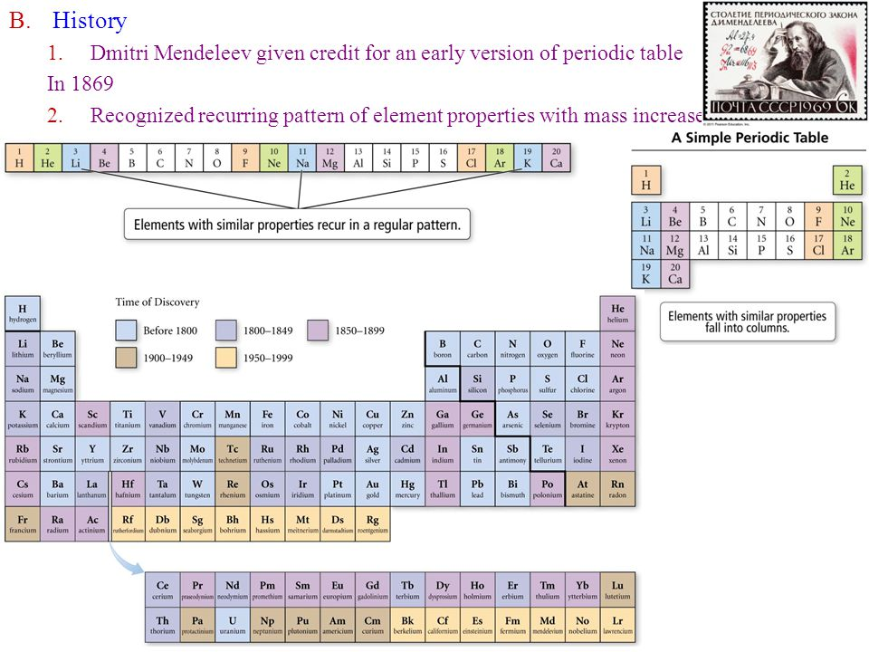 B.History 1.Dmitri Mendeleev given credit for an early version of periodic table In 1869 2.Recognized recurring pattern of element properties with mass increase 3.Discovery of Elements in the Periodic Table