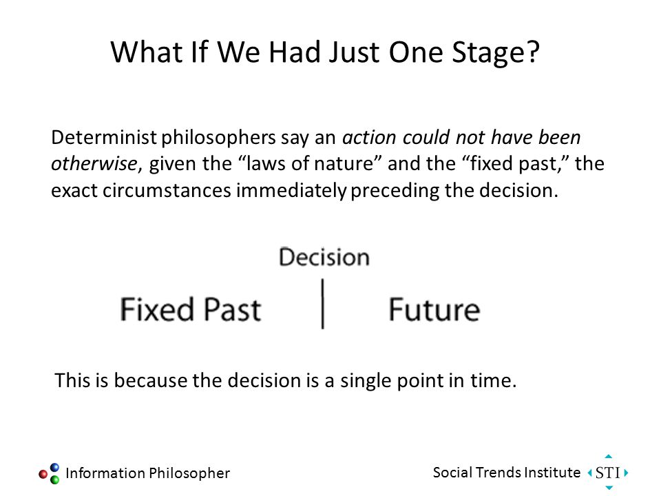 Information Philosopher Social Trends Institute Free Will as first Free, then Will. Freedom arises unpredictably from the creative and indeterministic generation of alternative possibilities, which present themselves to the will for evaluation and selection.