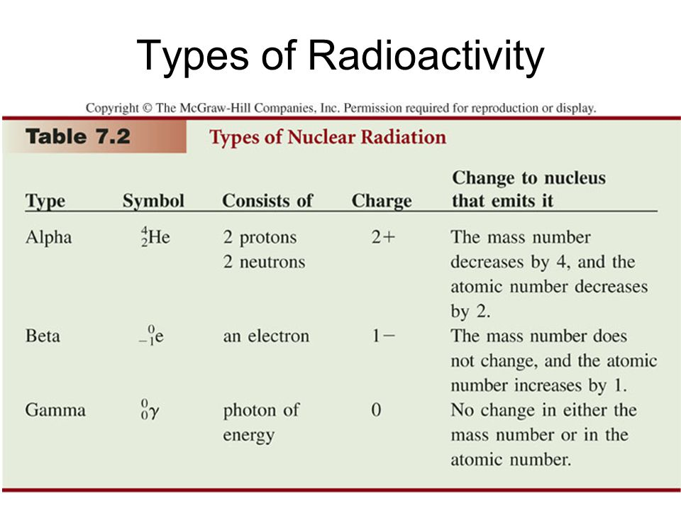 Types of Radioactivity