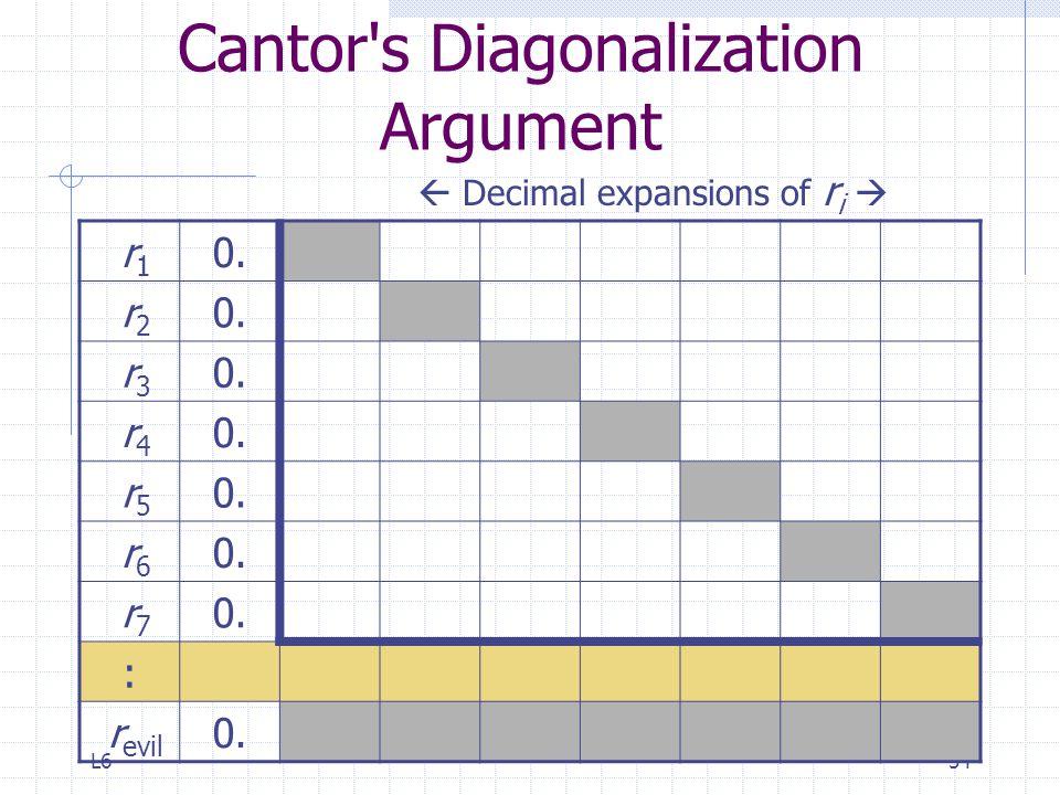 L654 Cantor's Diagonalization Argument r 1 0. r 2 0. r 3 0. r 4 0. r 5 0. r 6 0. r 7 0. : r evil 0.  Decimal expansions of r i 