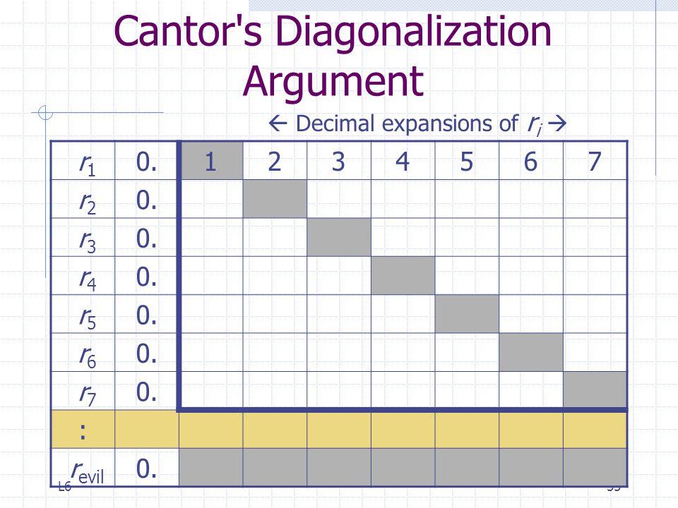L655 Cantor's Diagonalization Argument r 1 0.1234567 r 2 0. r 3 0. r 4 0. r 5 0. r 6 0. r 7 0. : r evil 0.  Decimal expansions of r i 