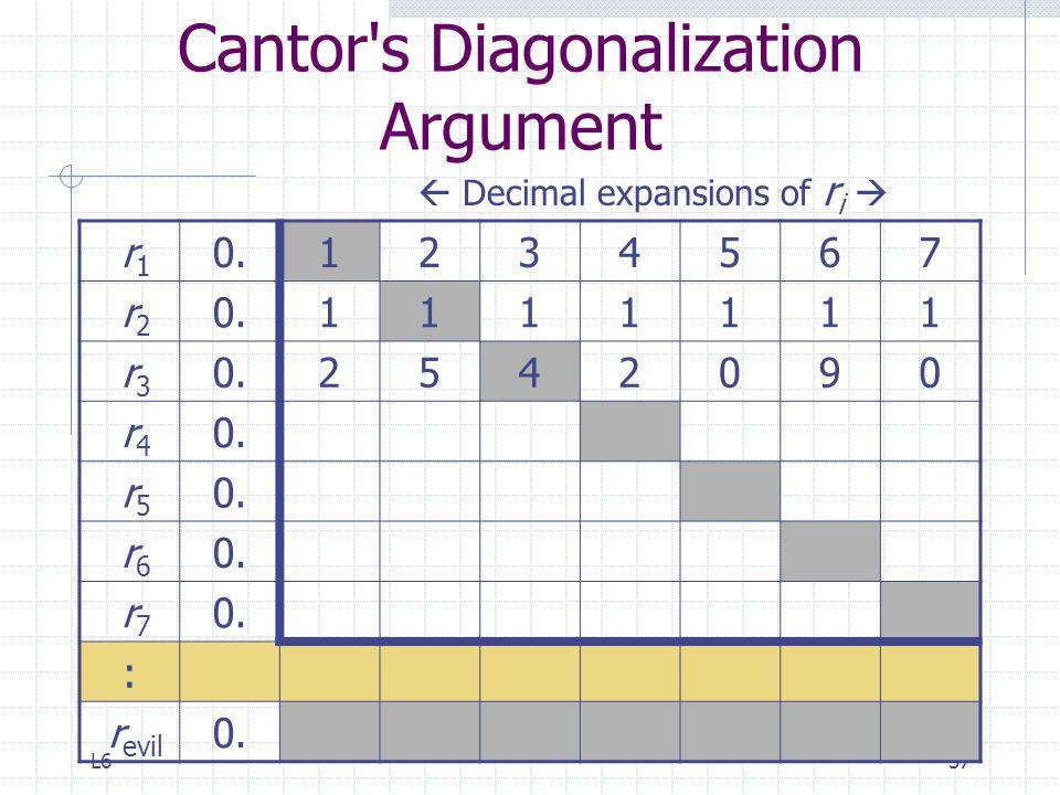 L657 Cantor's Diagonalization Argument r 1 0.1234567 r 2 0.1111111 r 3 0.2542090 r 4 0. r 5 0. r 6 0. r 7 0. : r evil 0.  Decimal expansions of r i 
