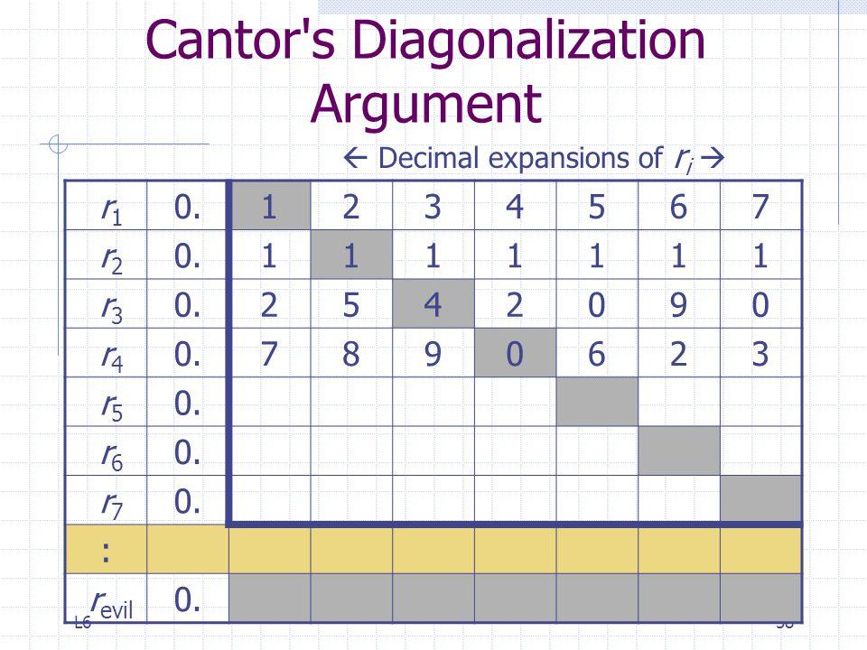 L658 Cantor's Diagonalization Argument r 1 0.1234567 r 2 0.1111111 r 3 0.2542090 r 4 0.7890623 r 5 0. r 6 0. r 7 0. : r evil 0.  Decimal expansions o