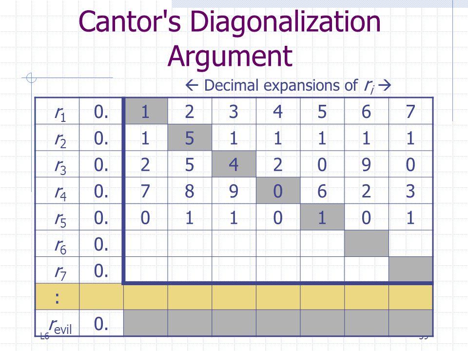 L659 Cantor's Diagonalization Argument r 1 0.1234567 r 2 0.1511111 r 3 0.2542090 r 4 0.7890623 r 5 0.0110101 r 6 0. r 7 0. : r evil 0.  Decimal expan