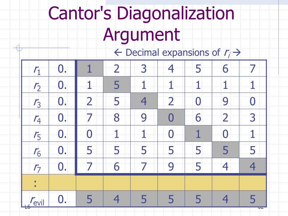 L662 Cantor's Diagonalization Argument r 1 0.1234567 r 2 0.1511111 r 3 0.2542090 r 4 0.7890623 r 5 0.0110101 r 6 0.5555555 r 7 0.7679544 : r evil 0.54