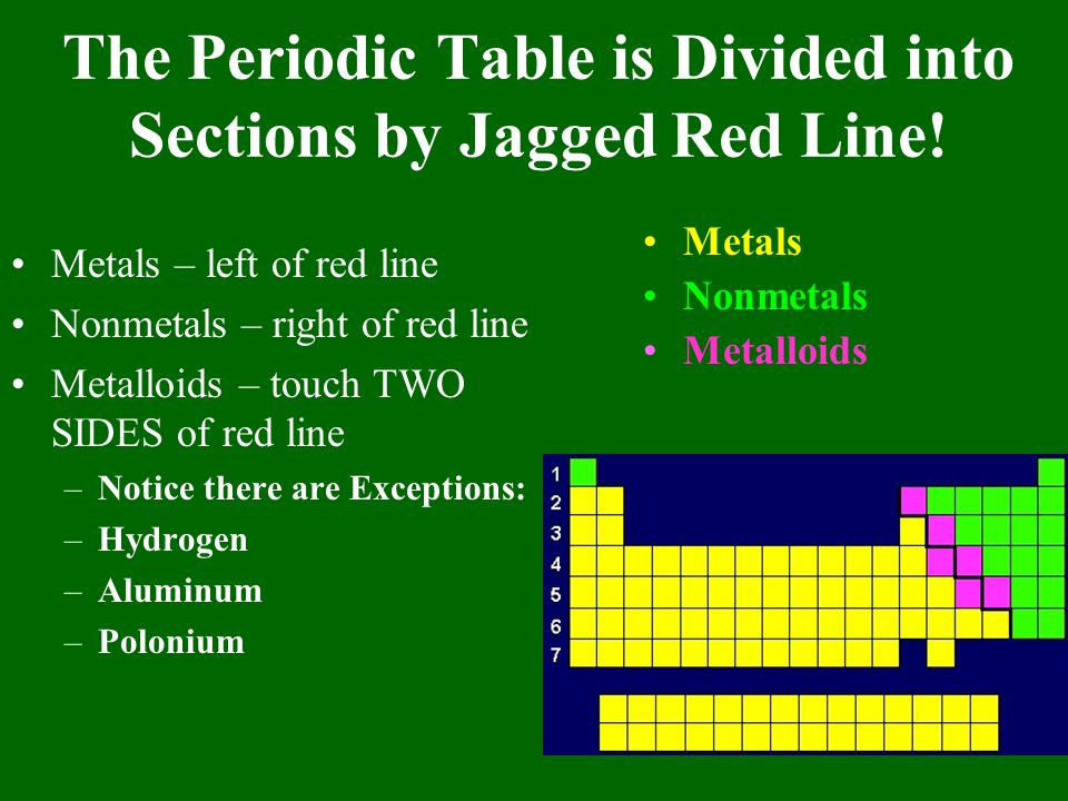 The Periodic Table is Divided into Sections by Jagged Red Line! Metals – left of red line Nonmetals – right of red line Metalloids – touch TWO SIDES o