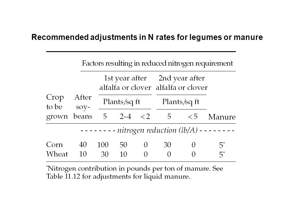 Recommended adjustments in N rates for legumes or manure