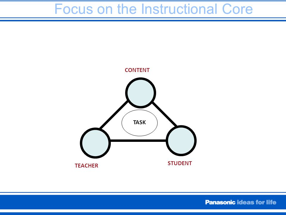 Focus on the Instructional Core TEACHER STUDENT CONTENT TASK