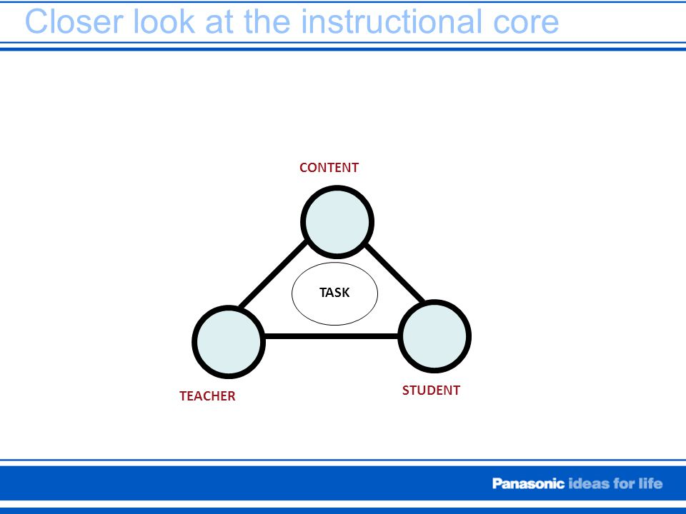 Closer look at the instructional core TEACHER STUDENT CONTENT TASK