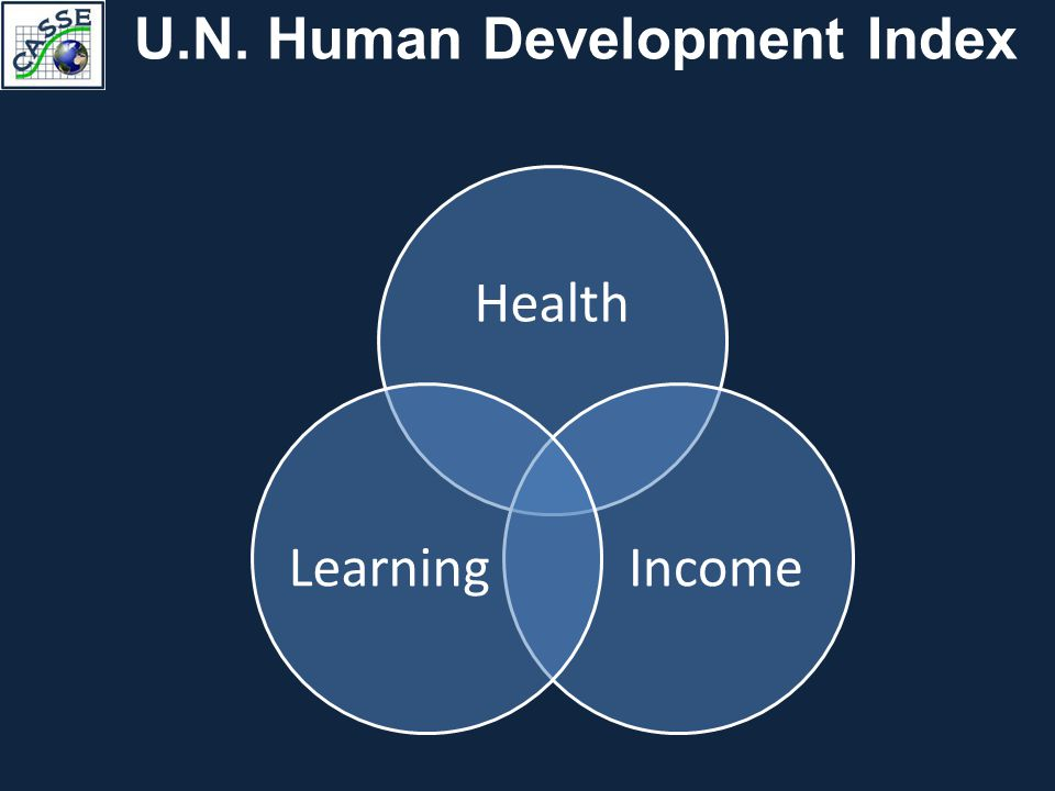 U.N. Human Development Index