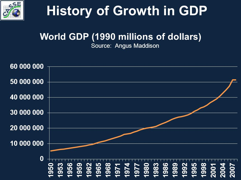 History of Growth in GDP World GDP (1990 millions of dollars) Source: Angus Maddison