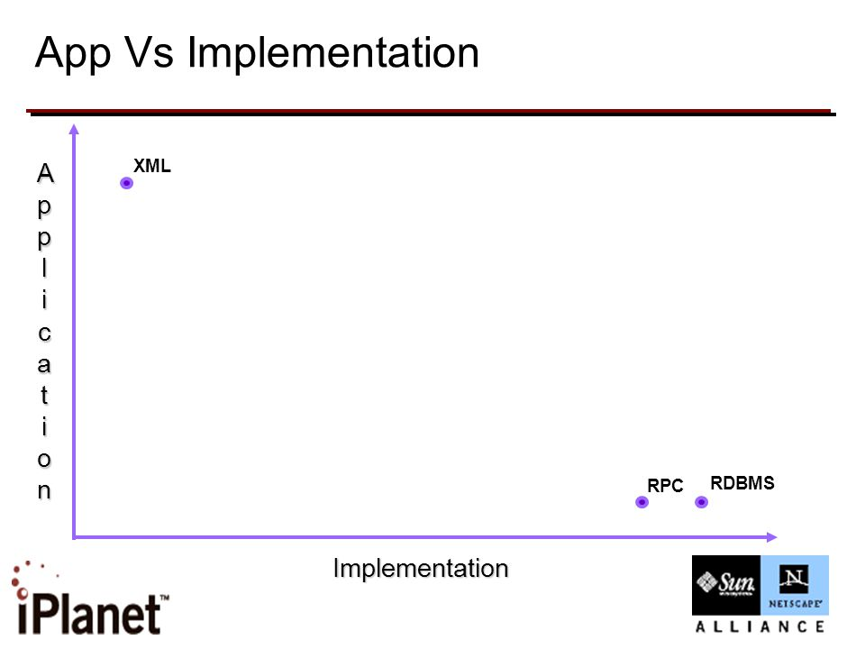 App Vs Implementation Implementation ApplApplicaticationionApplApplicaticationion XML RPC RDBMS