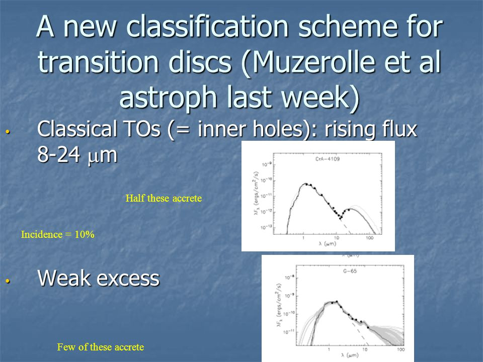 A new classification scheme for transition discs (Muzerolle et al astroph last week) Classical TOs (= inner holes): rising flux 8-24  m Classical TOs