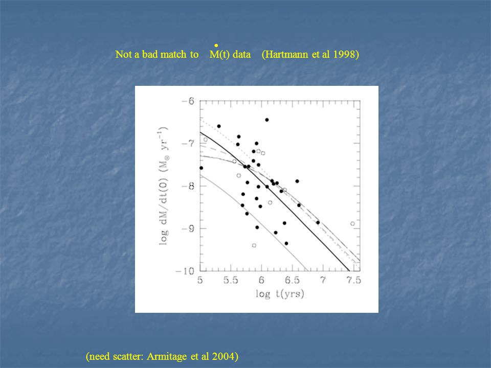Not a bad match to M(t) data (Hartmann et al 1998)  (need scatter: Armitage et al 2004)