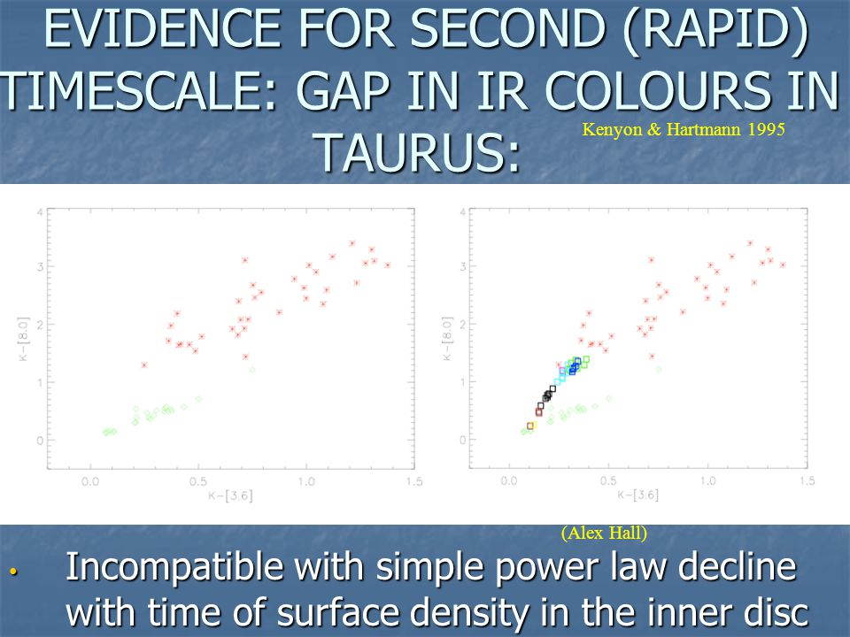 EVIDENCE FOR SECOND (RAPID) TIMESCALE: GAP IN IR COLOURS IN TAURUS: EVIDENCE FOR SECOND (RAPID) TIMESCALE: GAP IN IR COLOURS IN TAURUS: Incompatible w