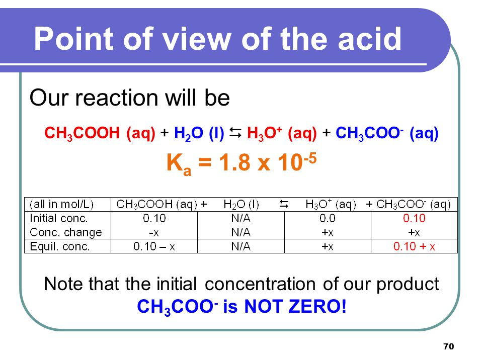 70 Our reaction will be CH 3 COOH (aq) + H 2 O (l)  H 3 O + (aq) + CH 3 COO - (aq) K a = 1.8 x 10 -5 Note that the initial concentration of our produ