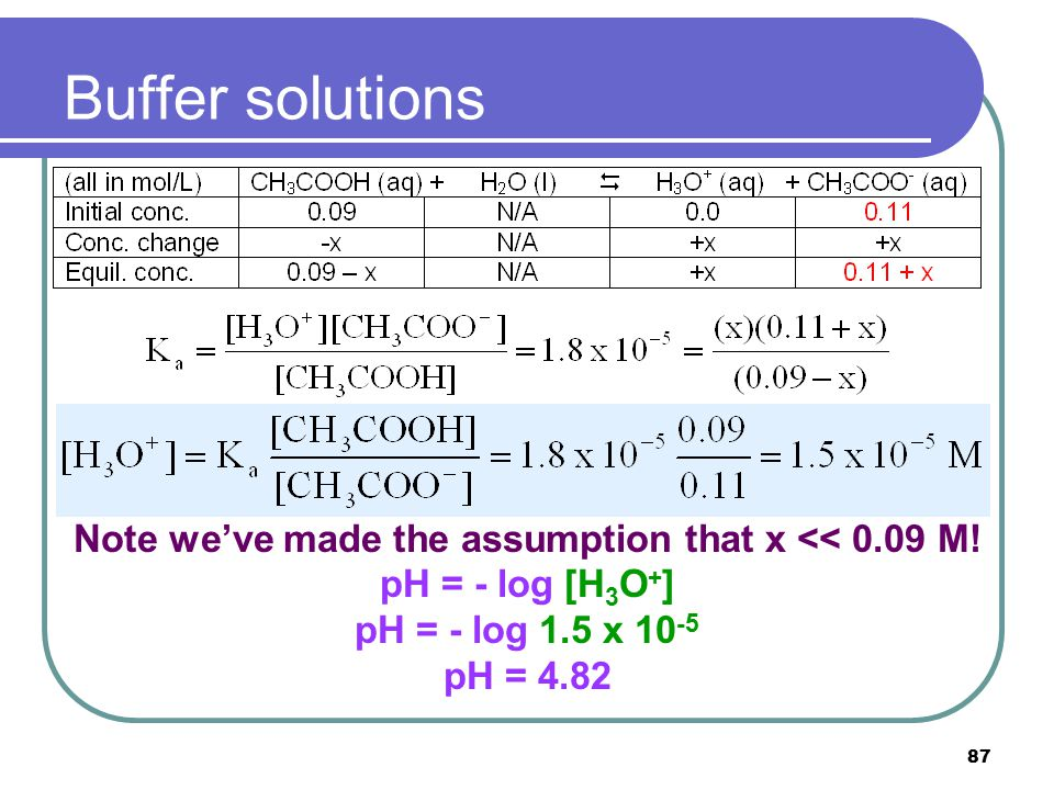87 Buffer solutions With the assumption that x is much smaller than 0.09 mol (an assumption we always need to check after calculations are done!), we