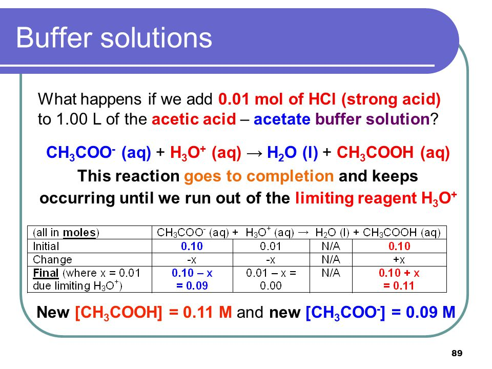 89 Buffer solutions What happens if we add 0.01 mol of HCl (strong acid) to 1.00 L of the acetic acid – acetate buffer solution? CH 3 COO - (aq) + H 3