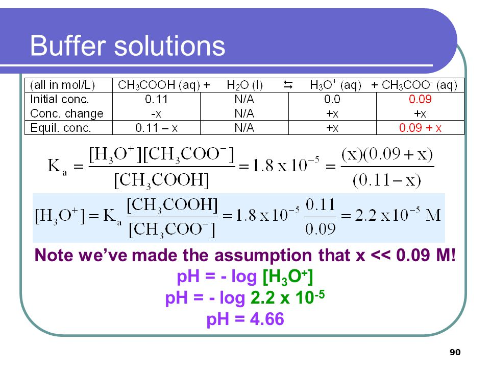 90 Buffer solutions With the assumption that x is much smaller than 0.09 mol (an assumption we always need to check after calculations are done!), we
