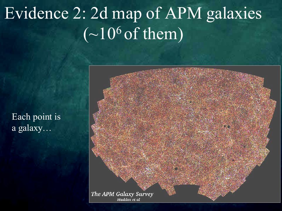 Evidence 2: 2d map of APM galaxies (~10 6 of them) Each point is a galaxy…