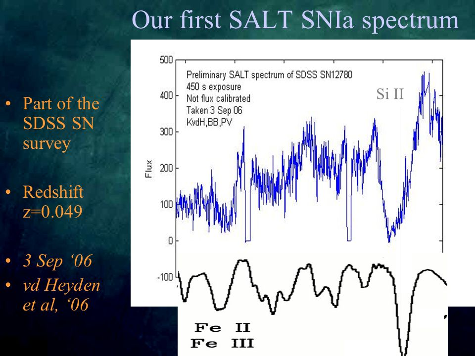 Our first SALT SNIa spectrum Part of the SDSS SN survey Redshift z=0.049 3 Sep '06 vd Heyden et al, '06 Si II