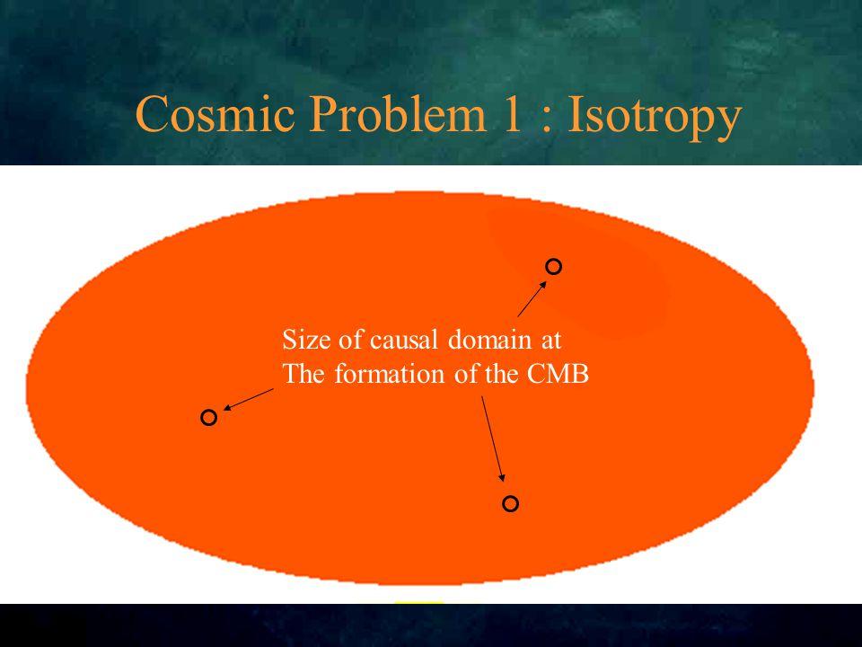 Evidence 1: CMB Monopole Dipole Higher l
