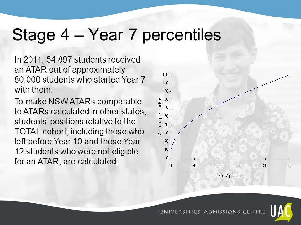 In 2011, 54 897 students received an ATAR out of approximately 80,000 students who started Year 7 with them. To make NSW ATARs comparable to ATARs cal