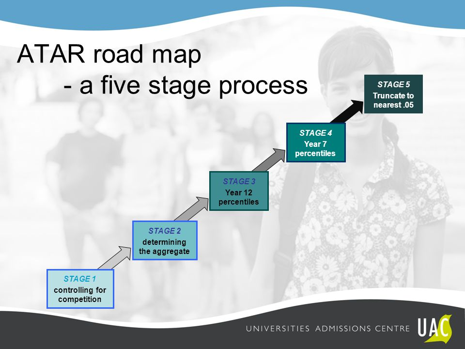 ATAR road map - a five stage process STAGE 5 Truncate to nearest.05 STAGE 1 controlling for competition STAGE 4 Year 7 percentiles STAGE 2 determining