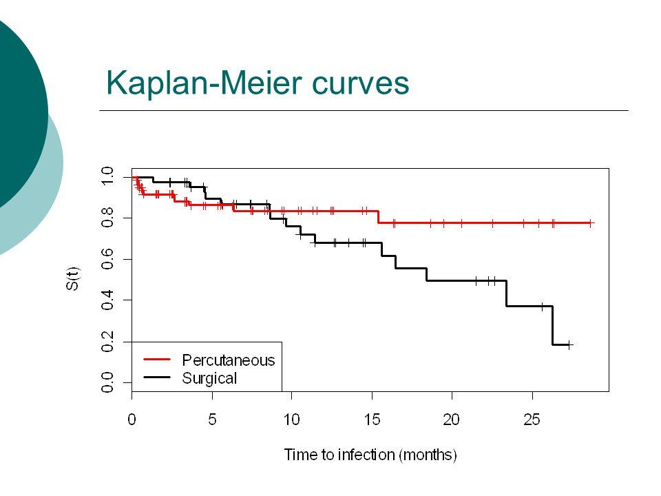Kaplan-Meier curves